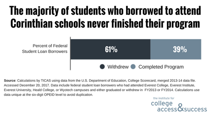 The Majority of Students who borrowed to attend Corinthian schools never finished their program