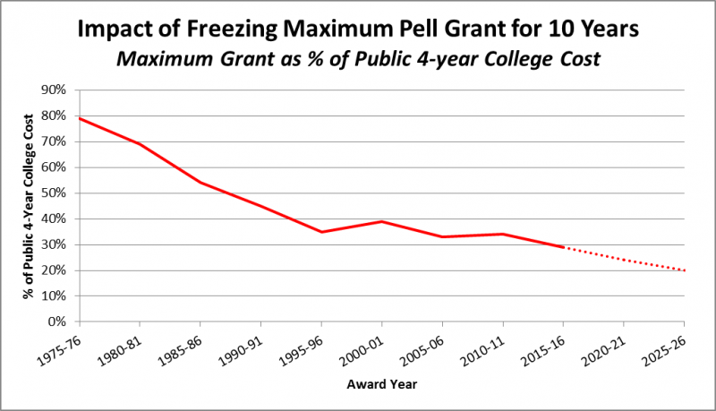 Need a grant for college.?