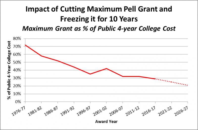 Impact Of House Budget Committee S Proposal To Cut The Maximum Pell Grant And Freeze It For 10 Years Chart